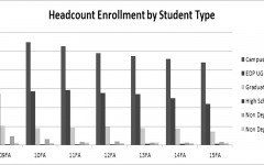 Johnson State's enrollment continues to decline