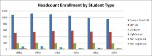 Enrollment continues downward trend but some retention figures are up