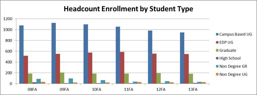 Comparative+enrollment%0A%28Graph+by+Dough+Eastman%29