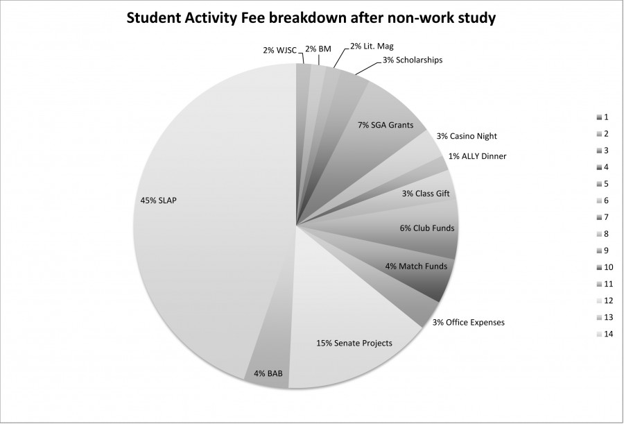 Where your student activity fee goes