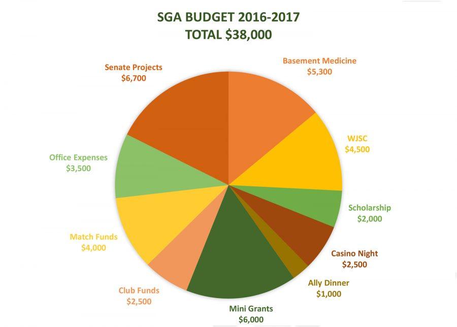 '16 - '17 SGA Budget